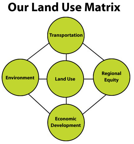 Our Land Use Matrix